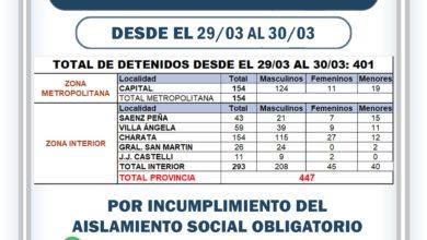Photo of 447 detenidos el fin de semana por incumplimiento al aislamiento obligatorio