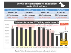 La venta de combustible al público se reactiva levemente en el Chaco,