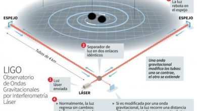 Photo of GW150914: las ondas gravitacionales existen