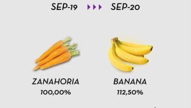 Photo of Bajaron las ventas en supermercados y  los productos subieron al menos un 50%