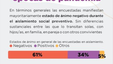 Photo of Confinamiento: Piden protección para la salud mental de identidades feminizadas